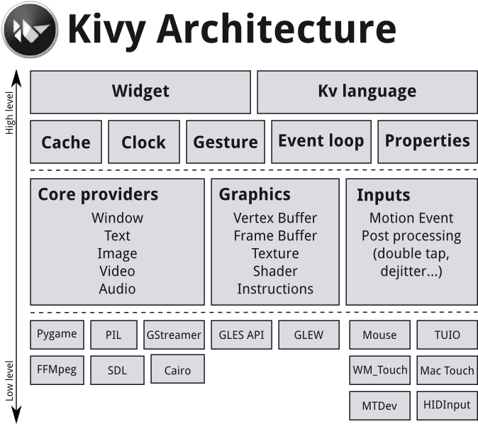 Architectural Overview — Kivy 1 11 0 dev0 documentation